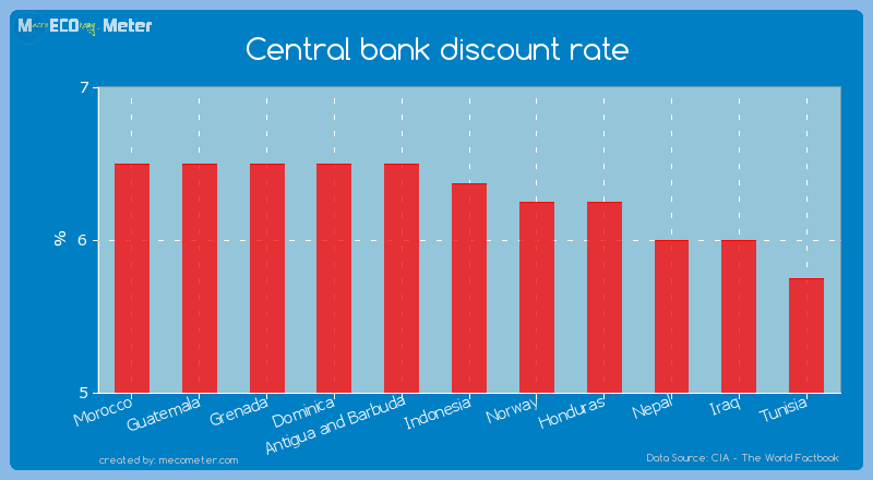 Central bank discount rate of Indonesia