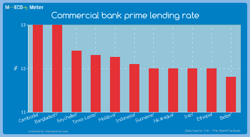 Commercial bank prime lending rate of Indonesia