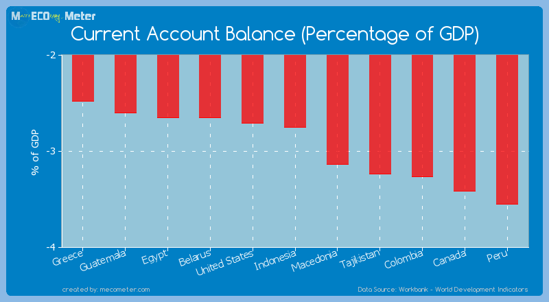 Current Account Balance (Percentage of GDP) of Indonesia