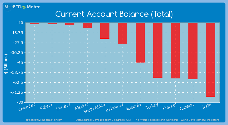 Current Account Balance (Total) of Indonesia