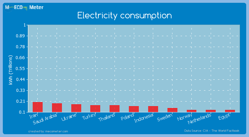 Electricity consumption of Indonesia