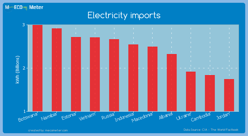 Electricity imports of Indonesia
