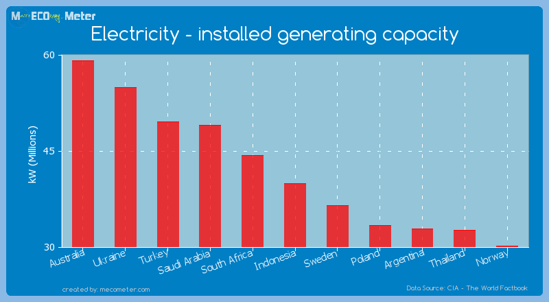 Electricity - installed generating capacity of Indonesia