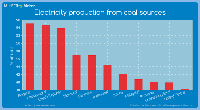 Electricity production from coal sources of Indonesia