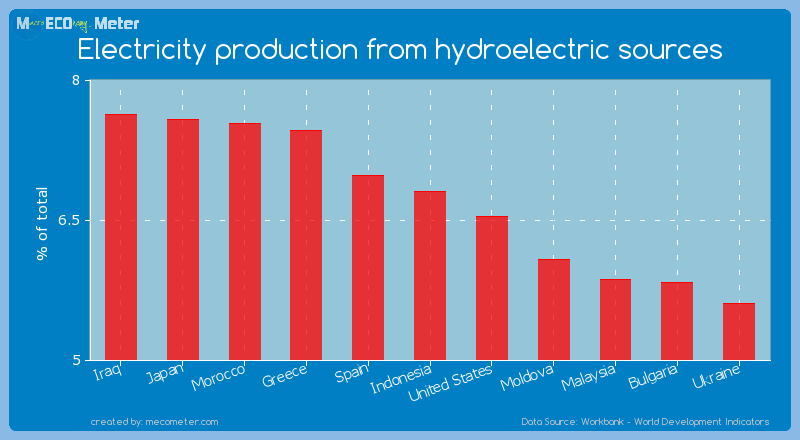 Electricity production from hydroelectric sources of Indonesia