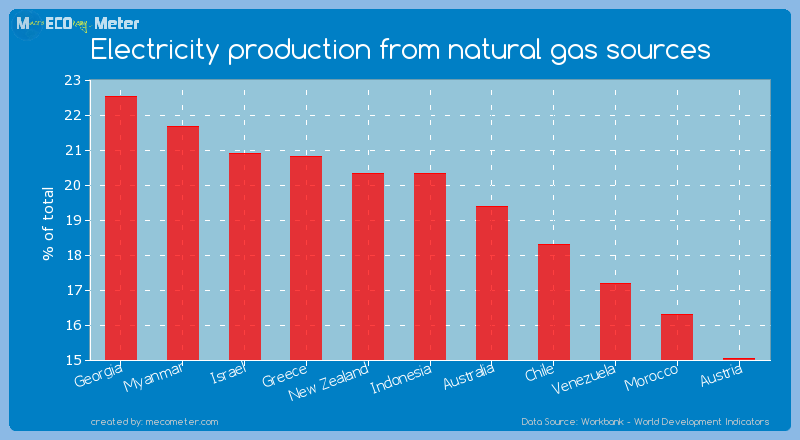 Electricity production from natural gas sources of Indonesia