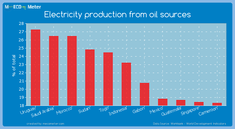 Electricity production from oil sources of Indonesia