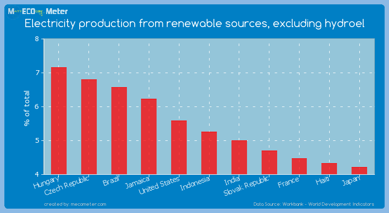 Electricity production from renewable sources, excluding hydroel of Indonesia