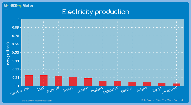 Electricity production of Indonesia