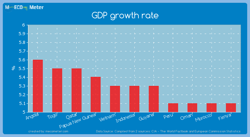 GDP growth rate of Indonesia