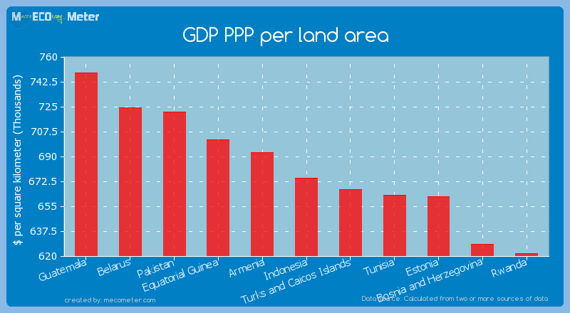 GDP PPP per land area of Indonesia