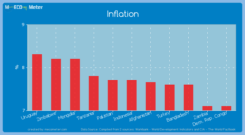 Inflation of Indonesia