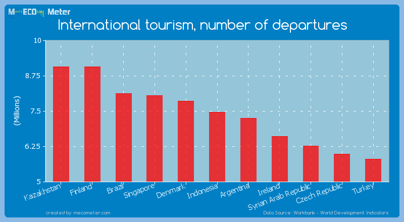 International tourism, number of departures of Indonesia