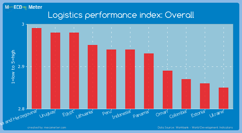 Logistics performance index: Overall of Indonesia
