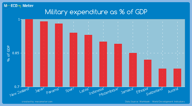 Military expenditure as % of GDP of Indonesia