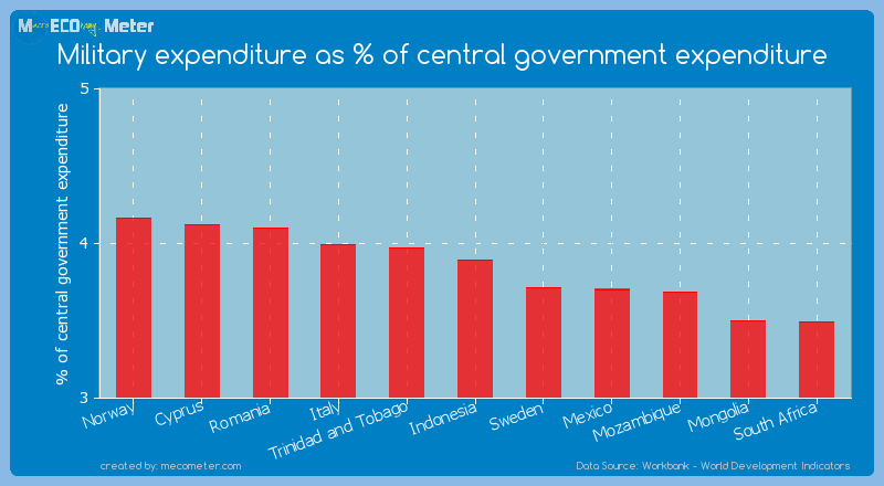 Military expenditure as % of central government expenditure of Indonesia