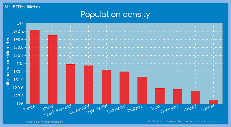 Population density of Indonesia