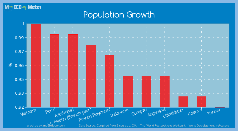 Population Growth of Indonesia