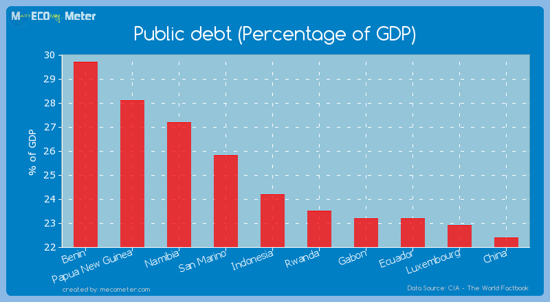 Public debt (Percentage of GDP) of Indonesia