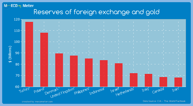 Reserves of foreign exchange and gold of Indonesia