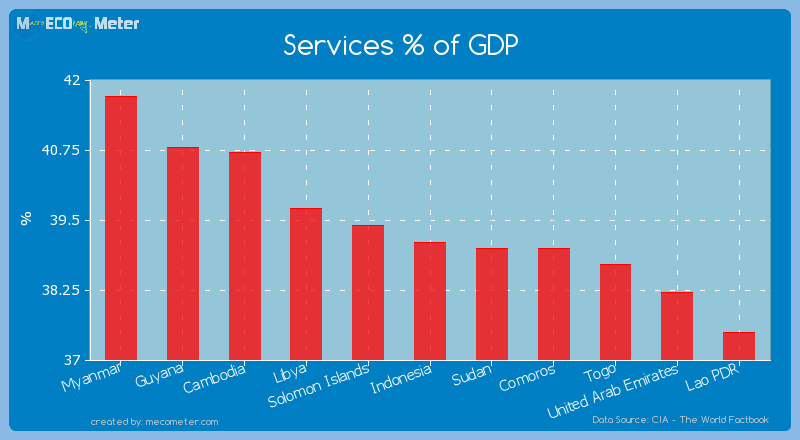 Services % of GDP of Indonesia