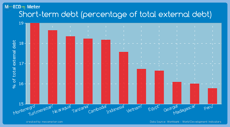 Short-term debt (percentage of total external debt) of Indonesia