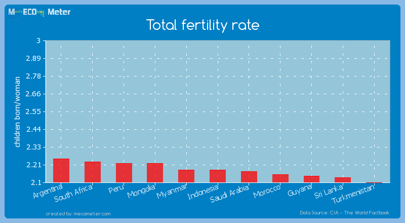 Total fertility rate of Indonesia