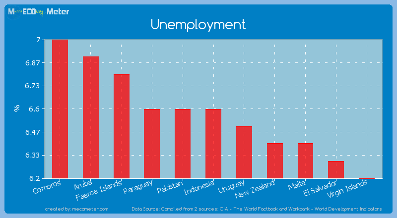 Unemployment of Indonesia