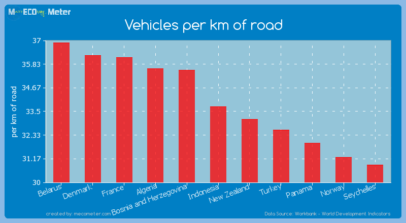 Vehicles per km of road of Indonesia