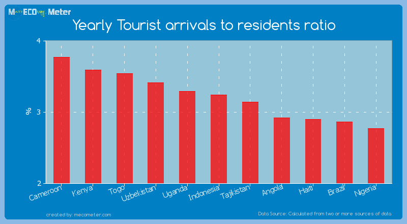 Yearly Tourist arrivals to residents ratio of Indonesia
