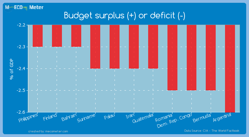 Budget surplus (+) or deficit (-) of Iran