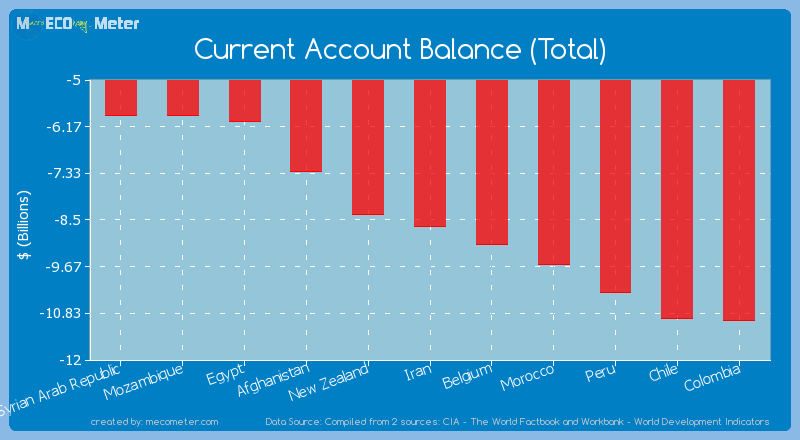 Current Account Balance (Total) of Iran
