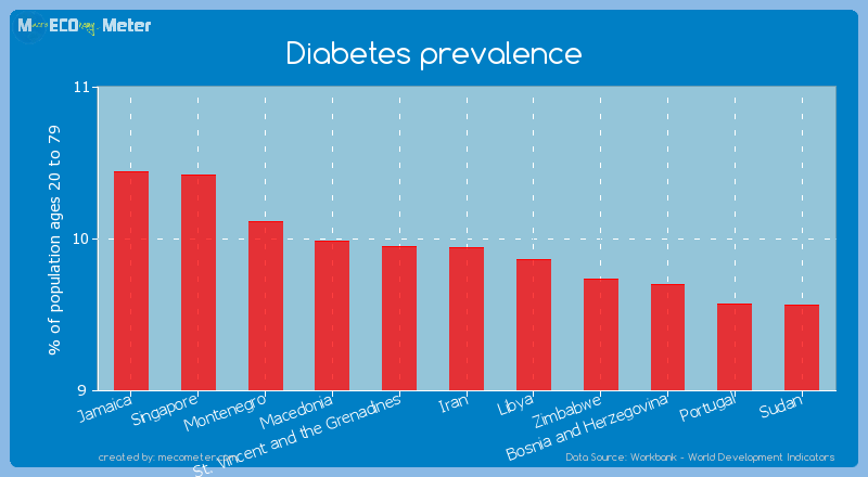 Diabetes prevalence of Iran
