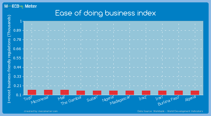 Ease of doing business index of Iran