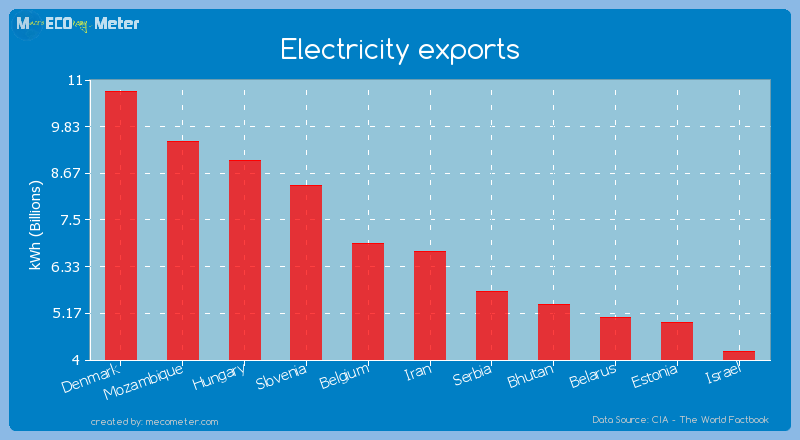 Electricity exports of Iran