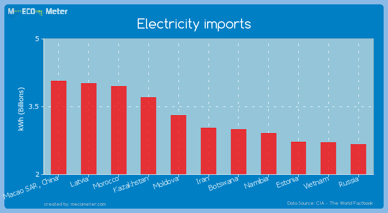 Electricity imports of Iran