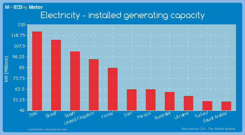 Electricity - installed generating capacity of Iran