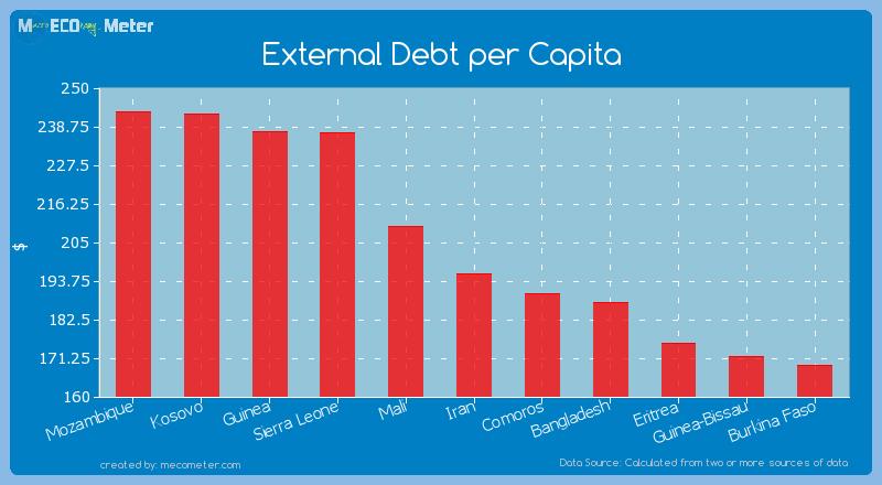 External Debt per Capita of Iran