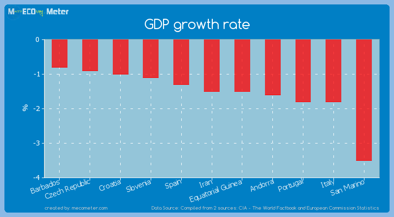 GDP growth rate of Iran