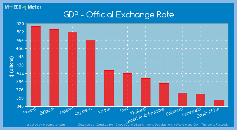 GDP - Official Exchange Rate of Iran