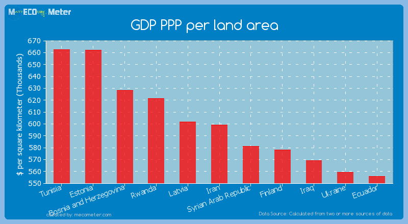 GDP PPP per land area of Iran