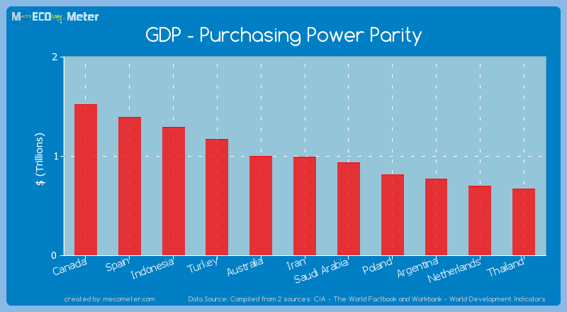 GDP - Purchasing Power Parity of Iran