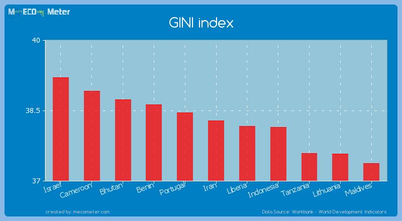 GINI index of Iran