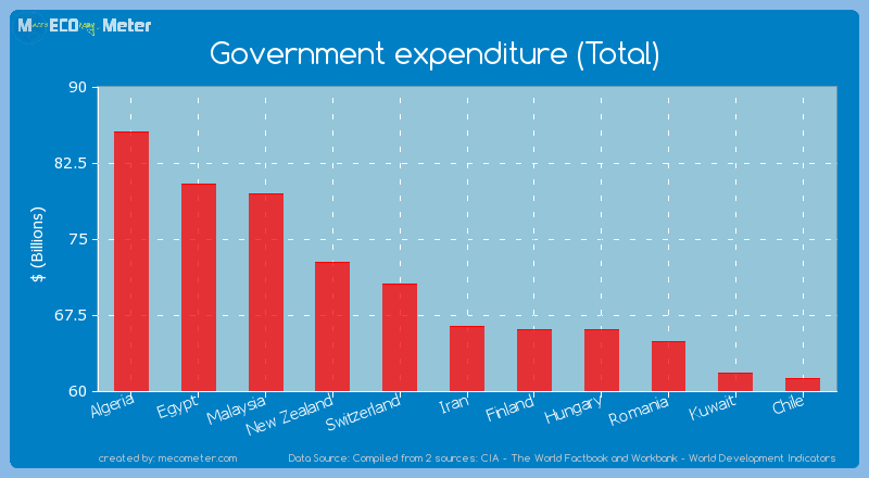 Government expenditure (Total) of Iran