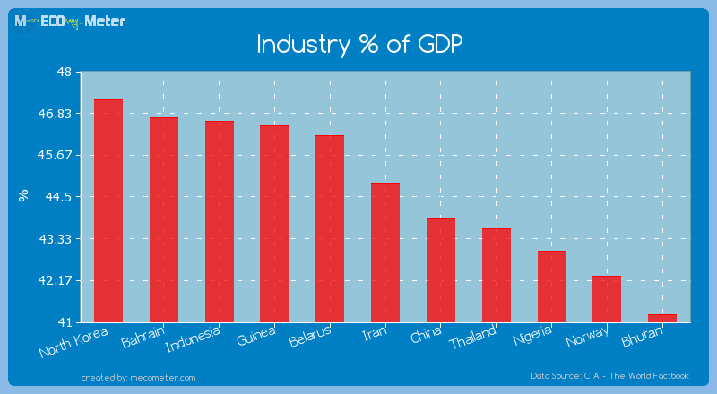 Industry % of GDP of Iran
