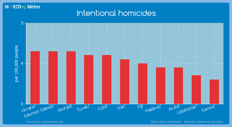 Intentional homicides of Iran