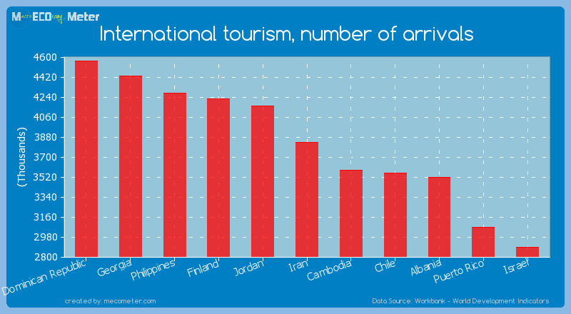 International tourism, number of arrivals of Iran