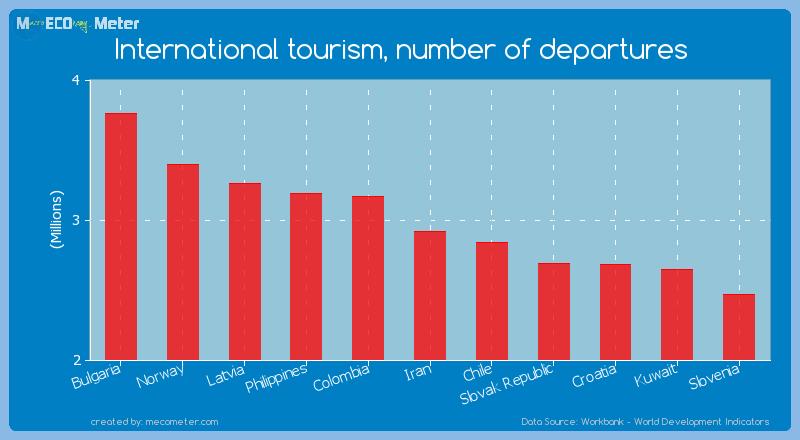 International tourism, number of departures of Iran