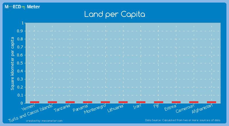 Land per Capita of Iran