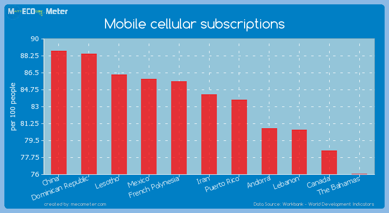 Mobile cellular subscriptions of Iran